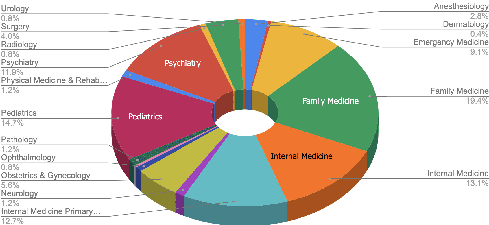 A chart showing program residencies