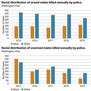A breakdown of the number of Black and white men shot and killed by the police every year from 2015 to 2019