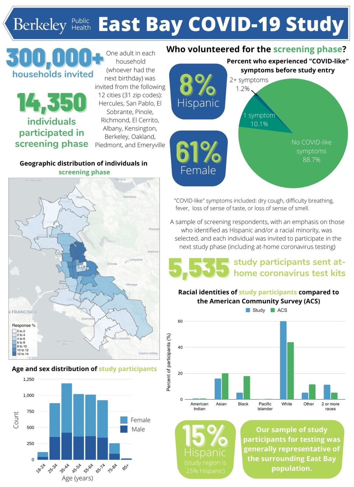 East Bay Covid Study Infographic.