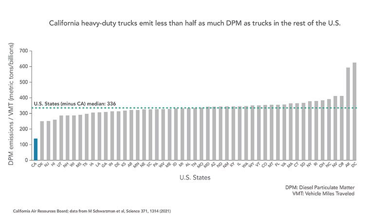 Requiring upgrades for the engines that power heavy-duty trucks and buses has driven down California's diesel emissions in that sector by 85% since 1990, and the state's trucks now emit the least PM2.5 pollution per vehicle-miles-traveled of any state.