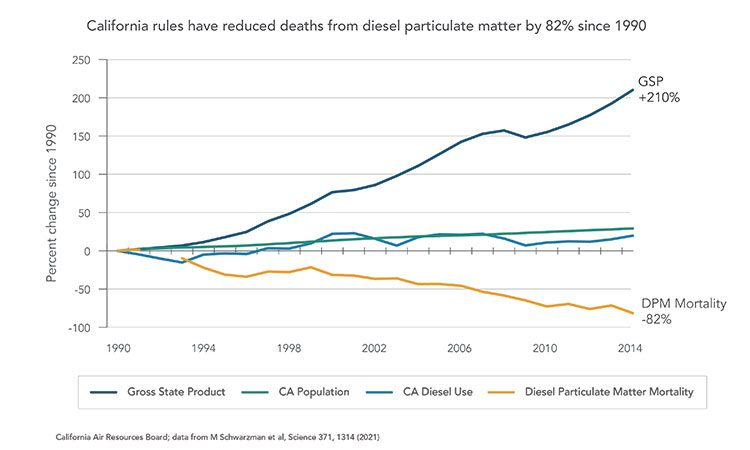 By 2014, improved air quality cut California's annual diesel-related cardiopulmonary deaths by half, compared to the number of deaths California would have seen if the state had followed the same trajectory as the rest of the U.S.