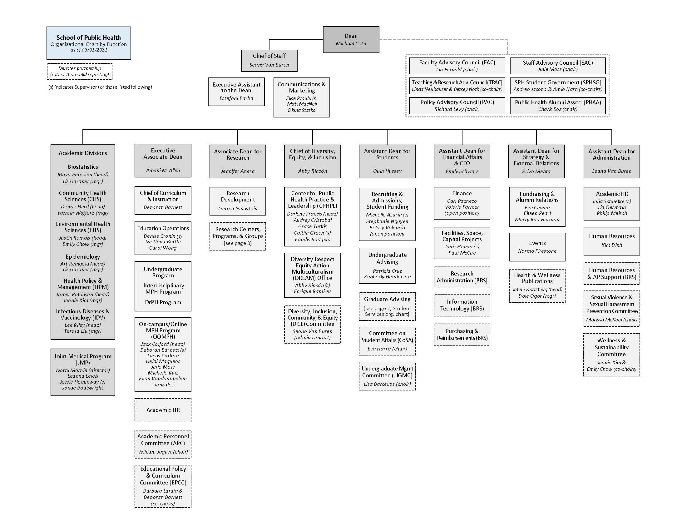 Download the org chart